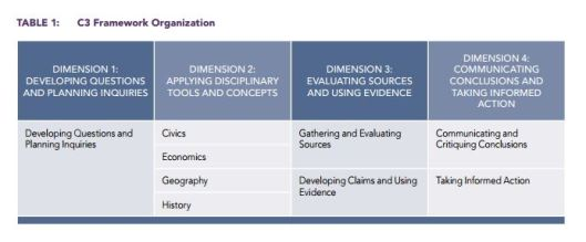 The Four Dimensions of the Inquiry Arc, courtesy NCSS (page 12 of C3 Handbook)