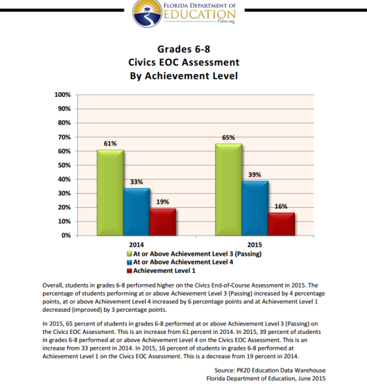Civics EOC Assessment By Achievement Level