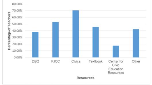 Primary Resources