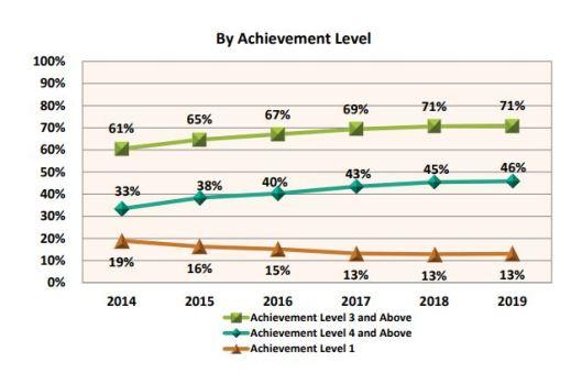 achivement level overall